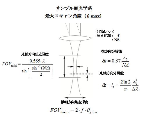 サンプル光学系の各設計パラメータ