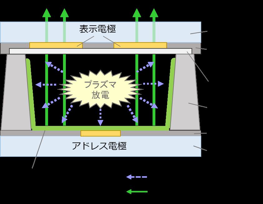 PDP図1