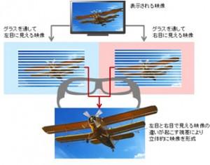 図:偏光フィルター方式のイメージ図