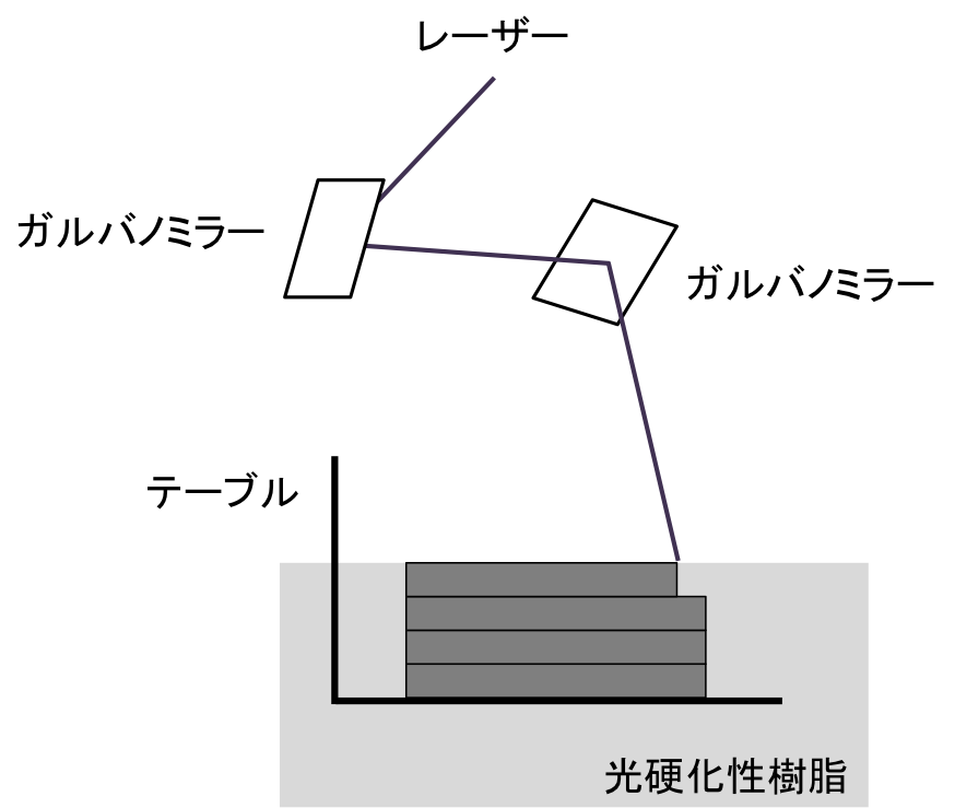 3Dfabrication