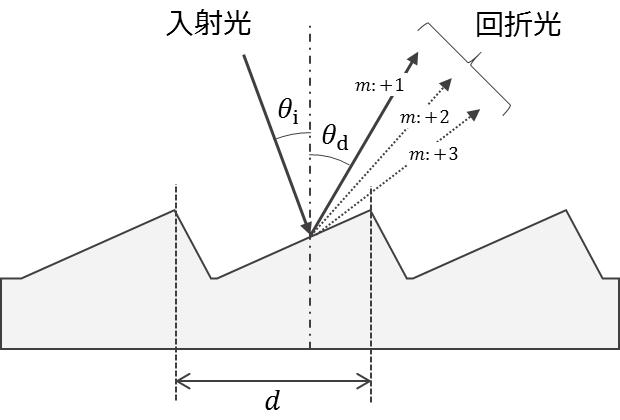 分光光度計_グラフィックス3