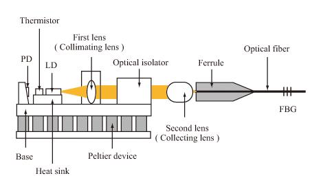Chapter 1: Basics of Laser Diode   Laser Diode Selection