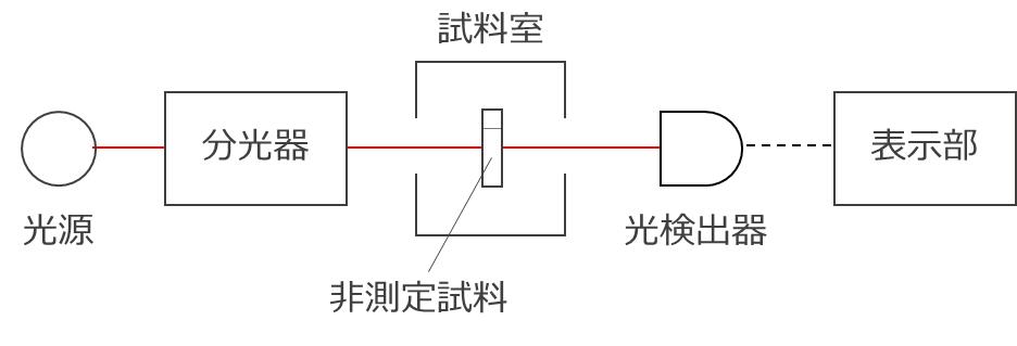 分光光度計_グラフィックス2