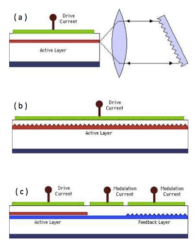 DFB、DBR、外部共振器レーザー