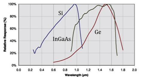 規格化波長感度特性