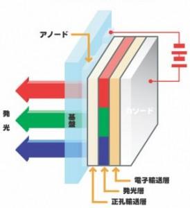 有機ELディスプレイの構造