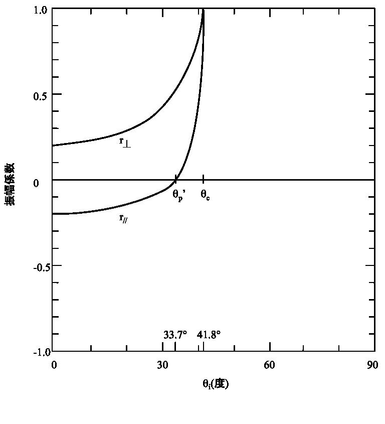 Figure 4.42