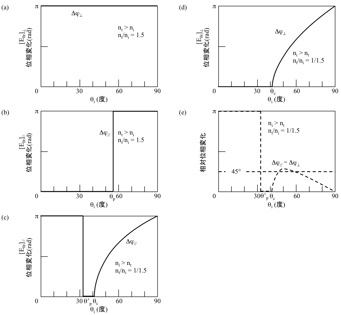 Figure 4.44