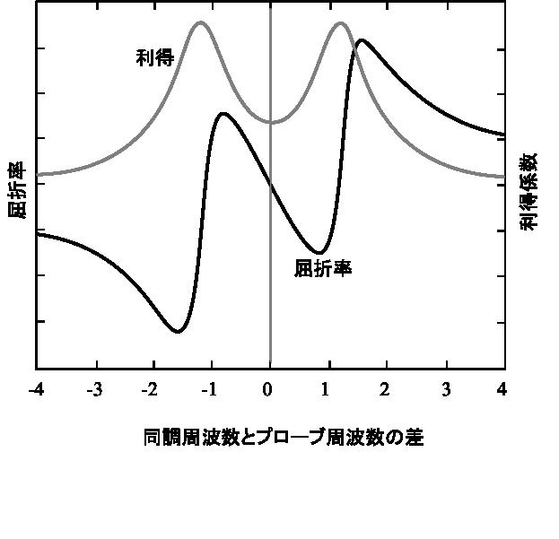 Figure 7.22