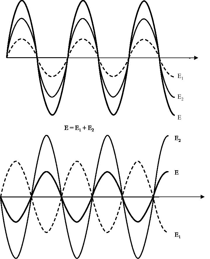 Figure7.2