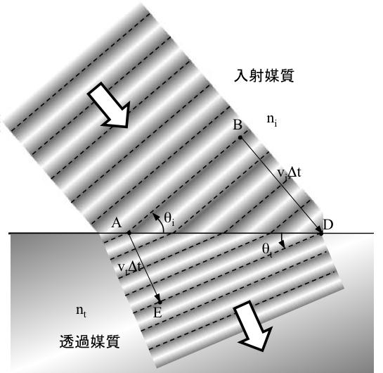 Hecht Figure 4.19