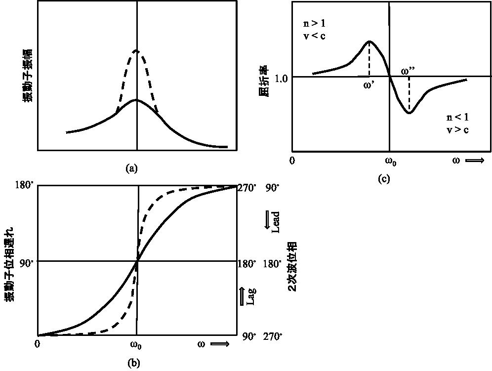 Hecht Figure 4.9