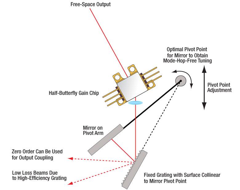 リットマン型波長可変レーザー