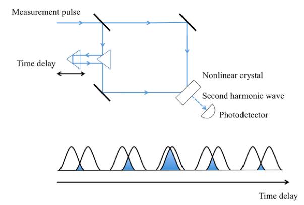 自己相関法によるパルス測定の原理