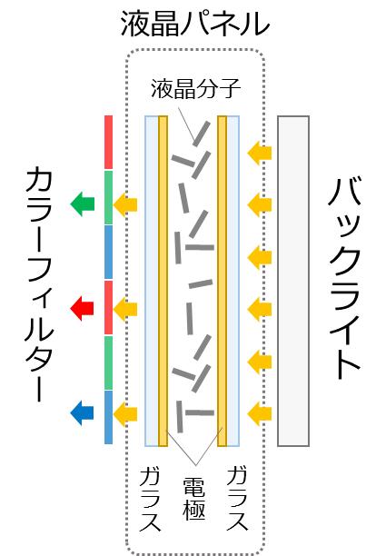 液晶ディスプレイの仕組み_グラフィックス2