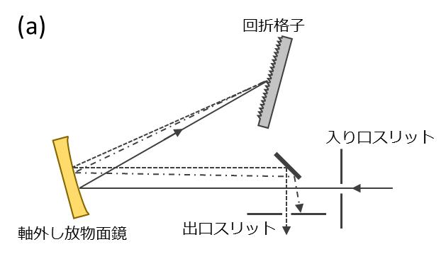 分光光度計_グラフィックス4a