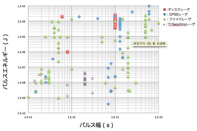 フェムト秒・ピコ秒レーザーのパルス幅とパルスエネルギー