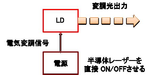パルス発振 – 直接変調法、外部...