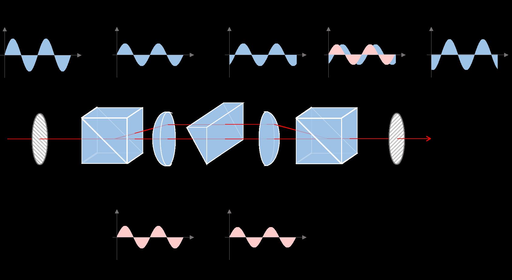 共焦点図3