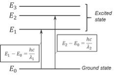 図1 光のエネルギーと波長の関係