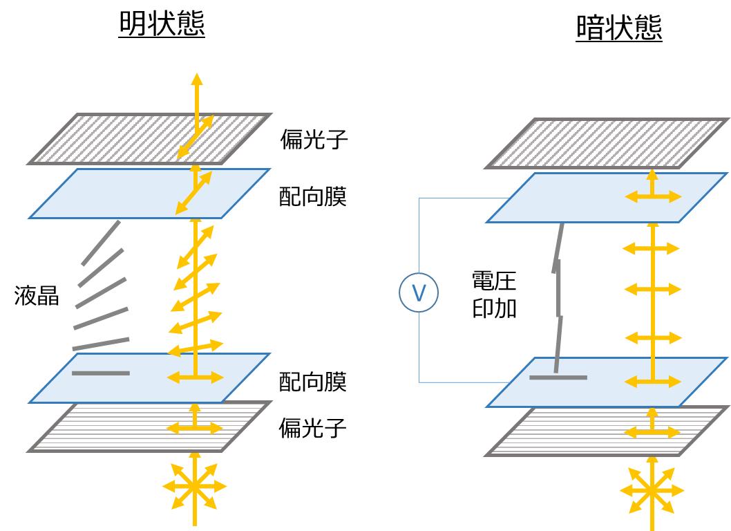 液晶ディスプレイの仕組み_グラフィックス4