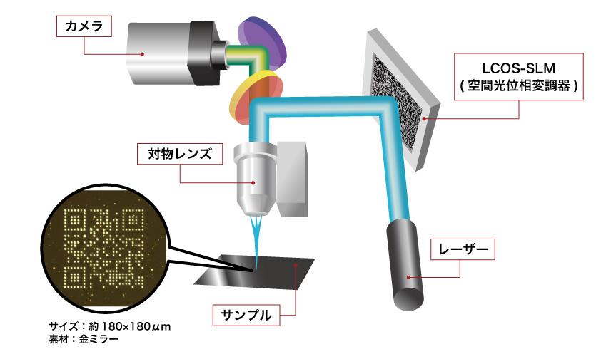 極微細用SLM型グリーンレーザーマーカー