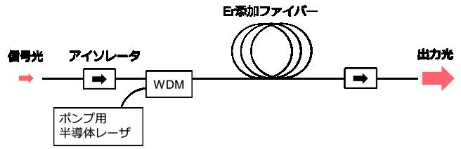 fiber-amp