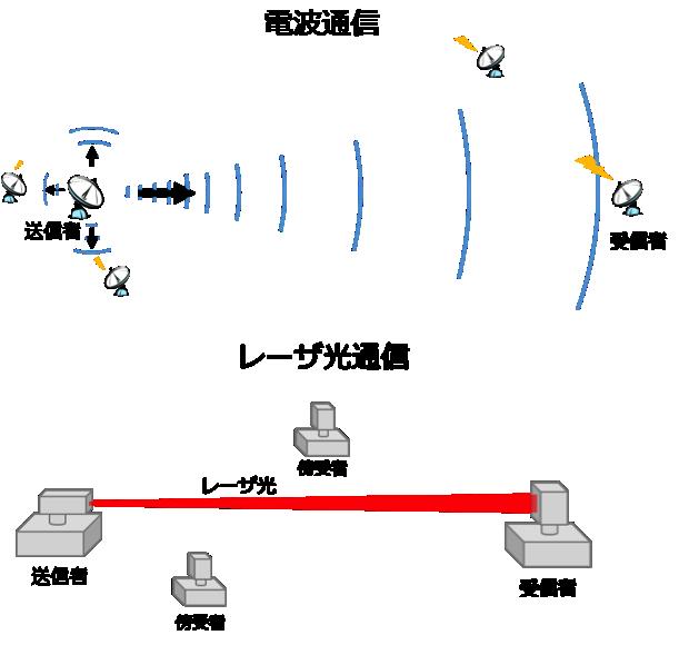 laser-comm