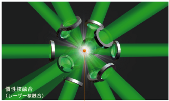 laser-fusion