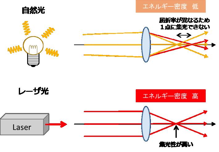 laser-hightmp