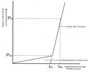 光出力-電流特性