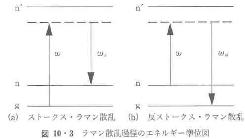 図10・3
