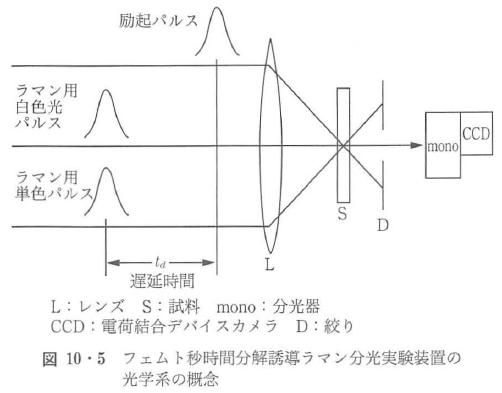 図10・5