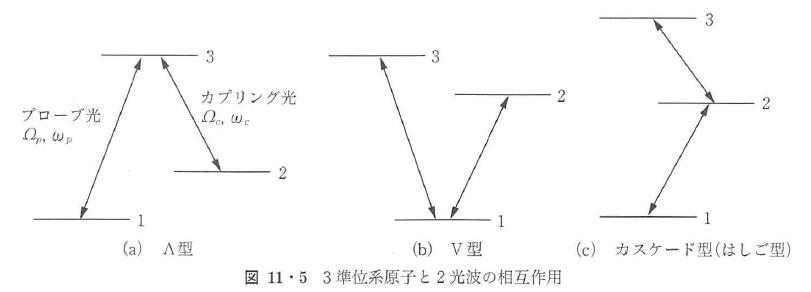 図11・5