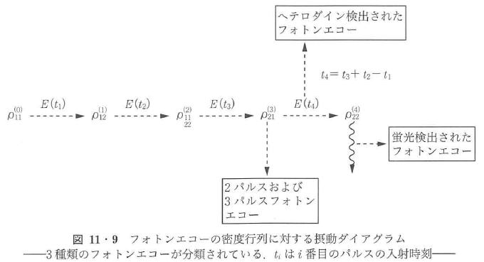 図11・9