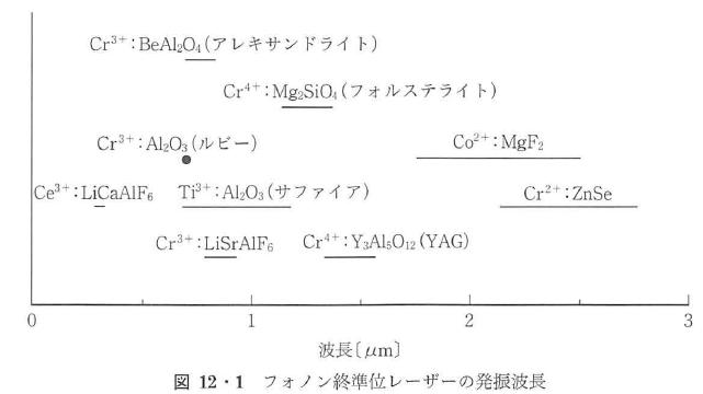 図12・1