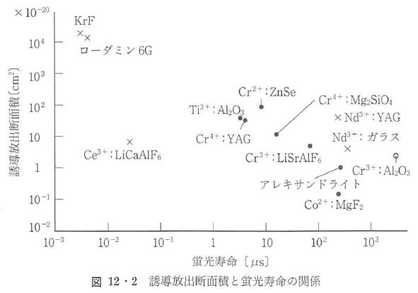 図12・2