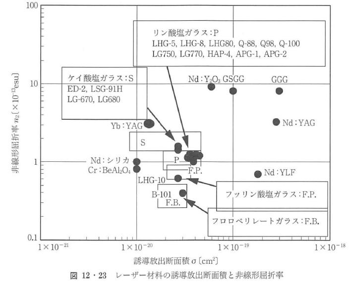 図12・23