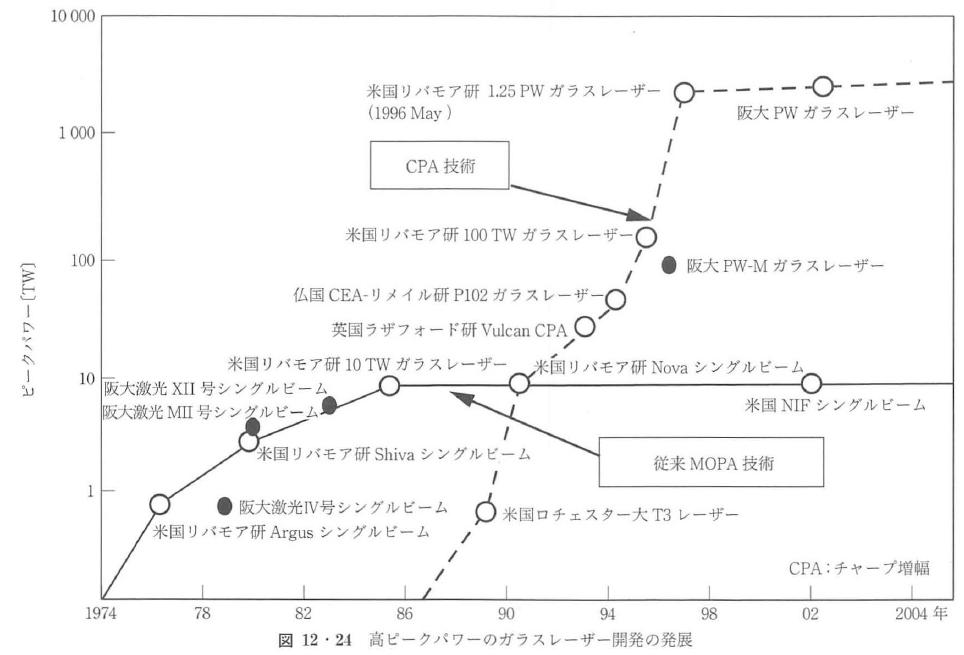 図12・24