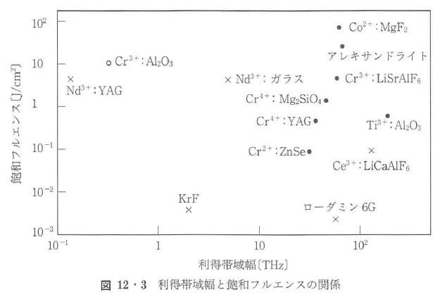図12・3