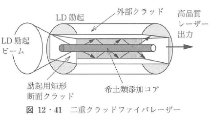 図12・41