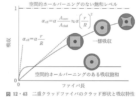 図12・43