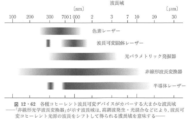 図12・62