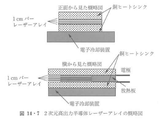 図14・7