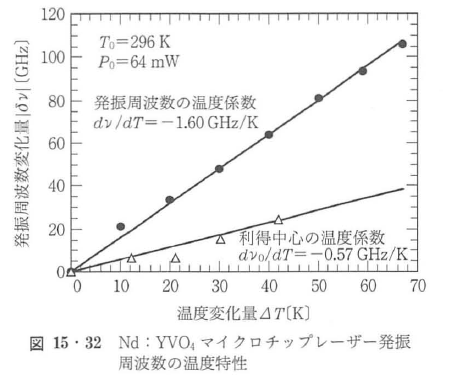 図15・32