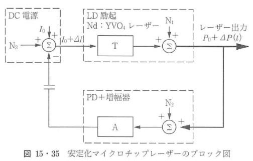 図15・35