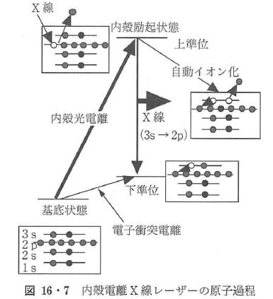 図16・7