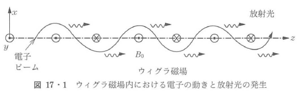 図17・1
