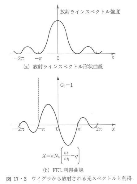 図17・2