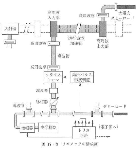 図17・3